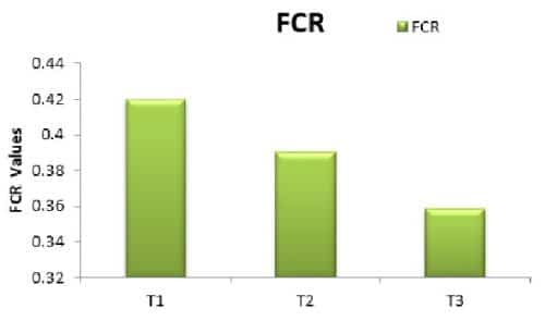 Pengertian Food Converation Ratio FCR